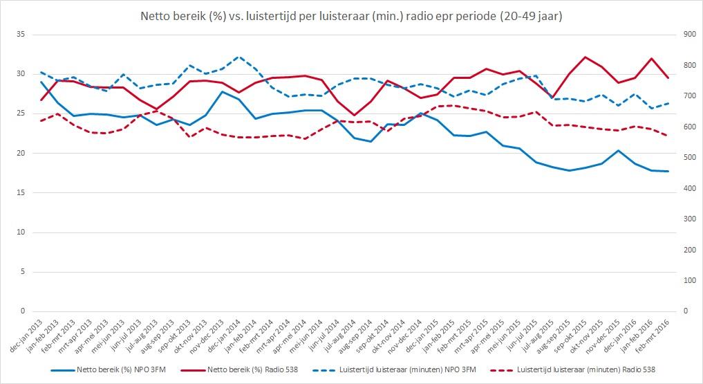 Radio update mei LtL vs NB periode
