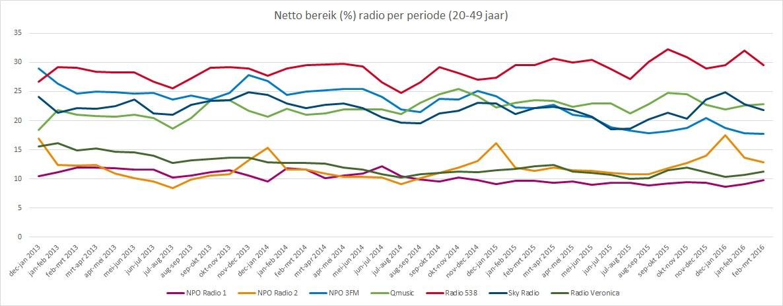 Radio update mei NB periode